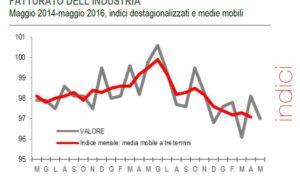 Fatturato e ordinativi industria in calo a maggio sia sul mercato interno che estero