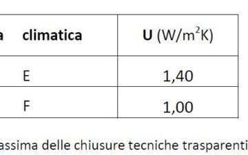 Lombardia, in vigore i più restrittivi limiti di trasmittanza previsti per i serramenti dal decreto n.6480