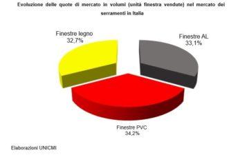 Serramenti in PVC, tra primati di vendita e norme UNI a carico solo dei produttori italiani