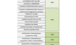 Detrazioni per l'efficienza energetica nel 2018 . ENEA riepiloga novità ed opportunità