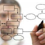 schematizzazione su come interpretare e disegnare una struttura aziendale