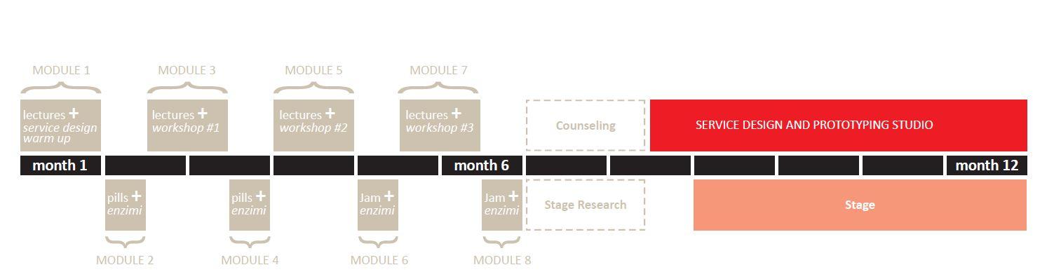 Presentazione 1 master in service design del politecnico for Service design milano