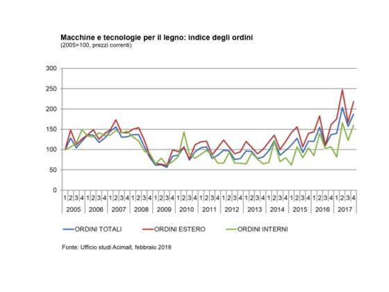 andamento del mercato relativo ad impianti e macchine per la lavorazione del legno nel 4° trimestre del 2017