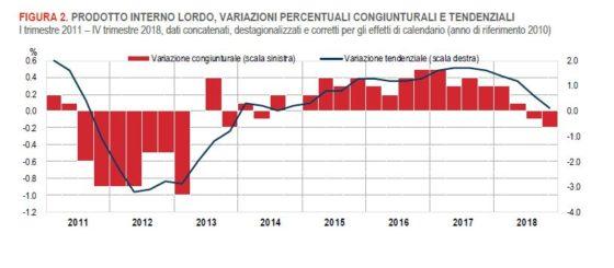 Recessione tecnica determinata da 2 trimetri consecutivi di contrazione del PIL