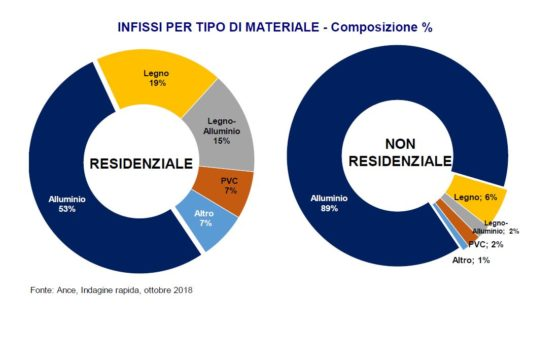 materiale infissi