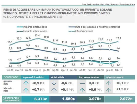 Indicazione propensione degli italiani all'acquisto anche di serramenti/infissi