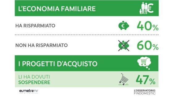 Italiani più preoccupati per economia che per salute