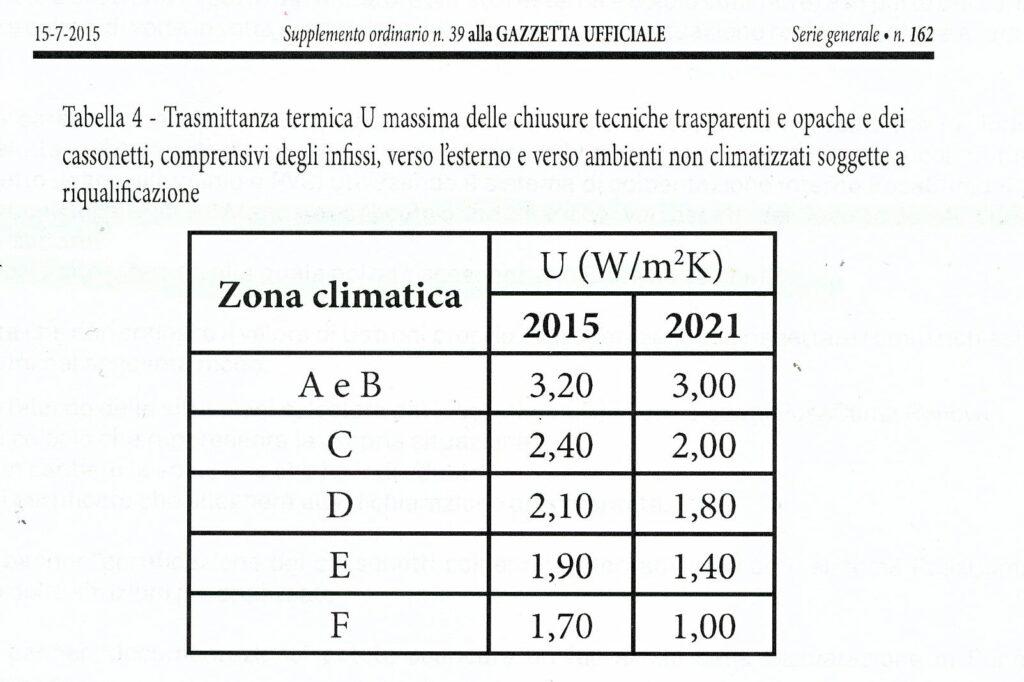 Ecobonus serramenti, dal 2021 necessarie prestazioni più elevate