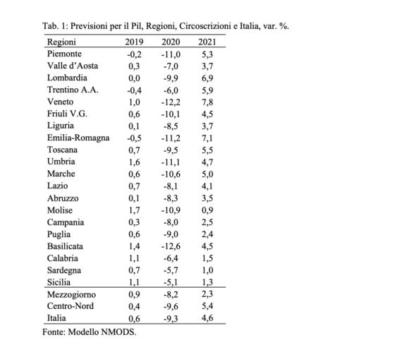 Economie regionali. Previsioni SVIMEZ