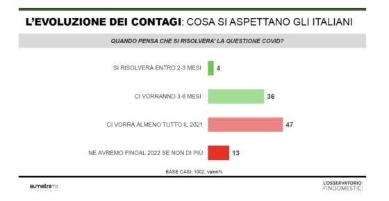 Emergenza Covid: cosi si aspettano gli italiani