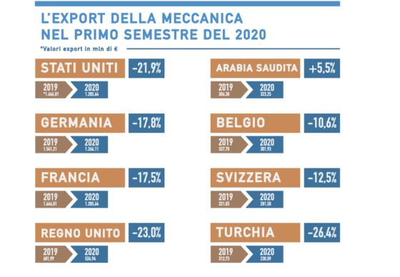 Meccanica italiana, a doppia cifra calo delle esportazioni nel primo semestre