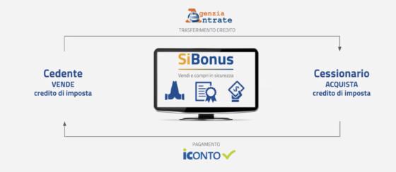 piattaforma web SiBonus