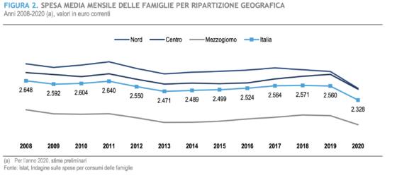 ISTAT, pesante calo consumi e preoccupante aumento povertà